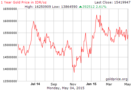 grafik emas Juli 2014 - Mei 2015