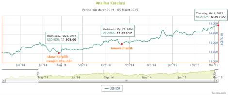graphic chart USD 1 tahun