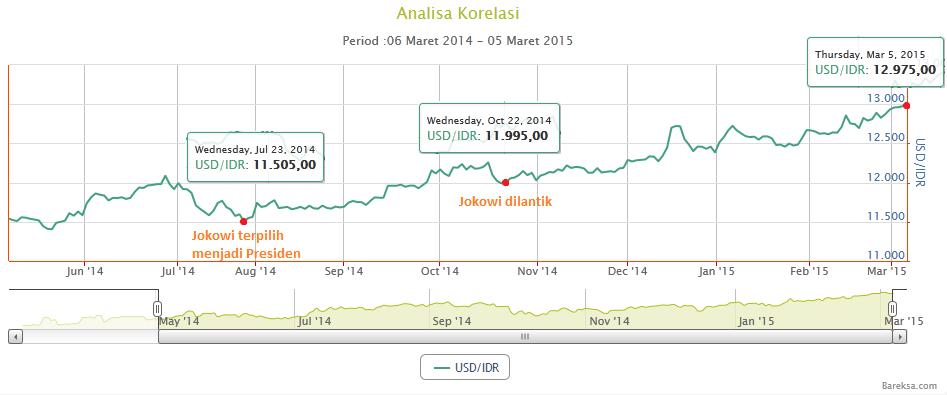 Perfect Money, Gunakan Virtual Currency Sebagai Media untuk Investasi Dollar USD - Triv Blog