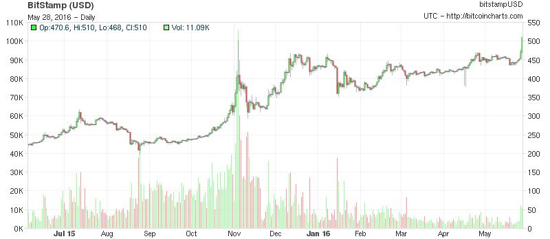 Grafik live kripto-mata uang, perdagangan mata uang digital online